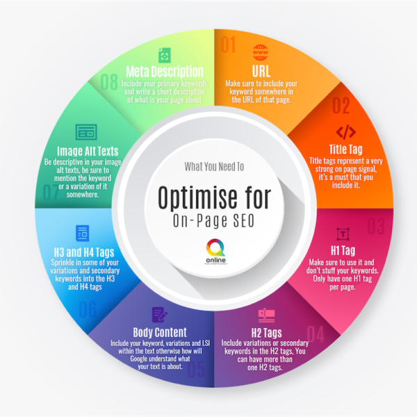 On-page SEO optimisation Infographic