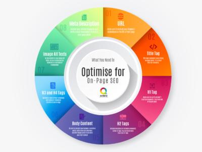 On-page SEO optimisation Infographic