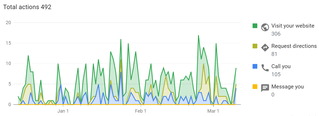results from an seo campaign