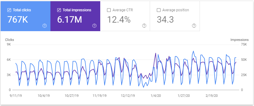 results from our seo services